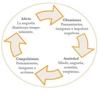 Una compulsión es una acción concreta que pretende aliviar la ansiedad producida por una idea obsesiva que se presenta una y otra vez.
